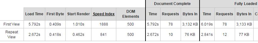 Wix SEO optimized content duplicated across hundreds of websites