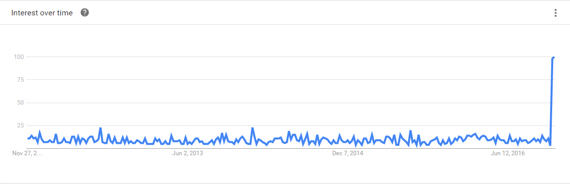 Google Trends for SEO hero