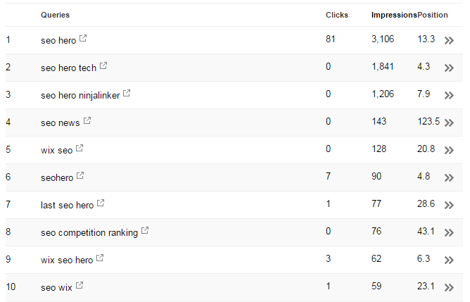 Google Search Console screenshot of SEO Heroes trying to manipulate CTR for better rankings