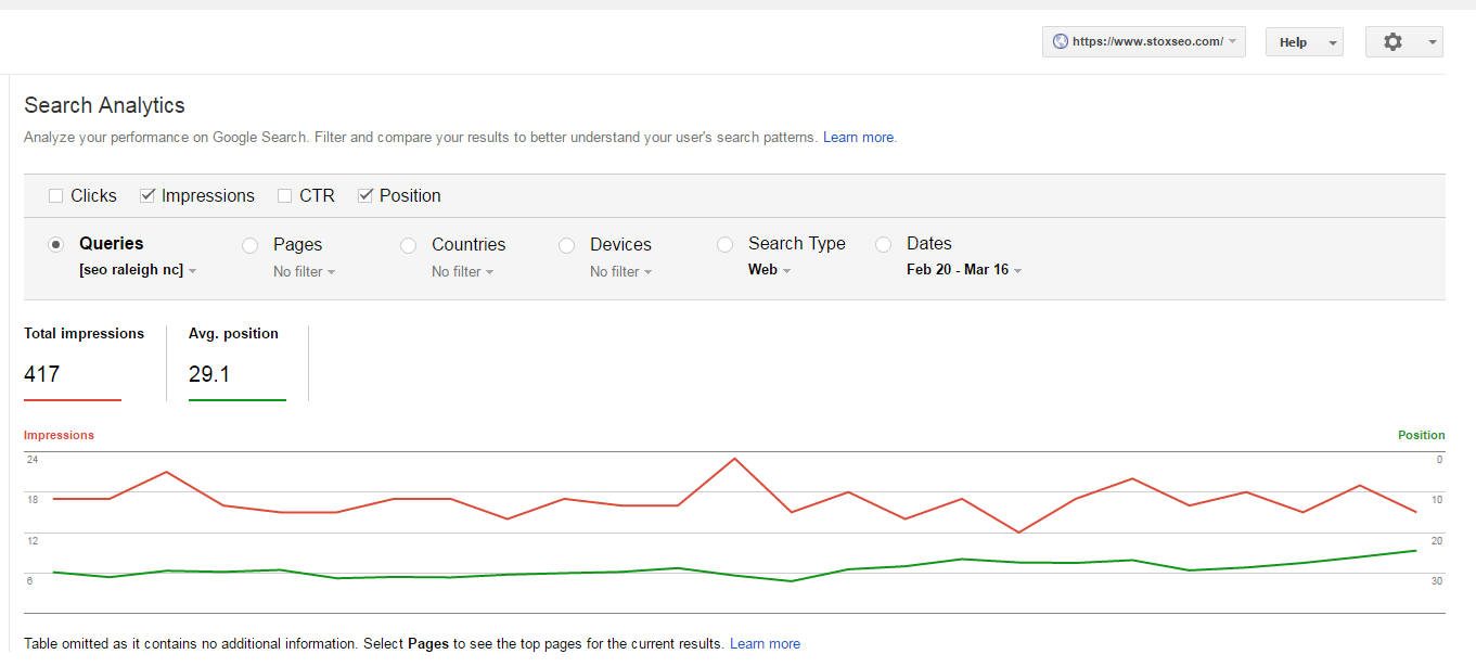 Google Search Console data