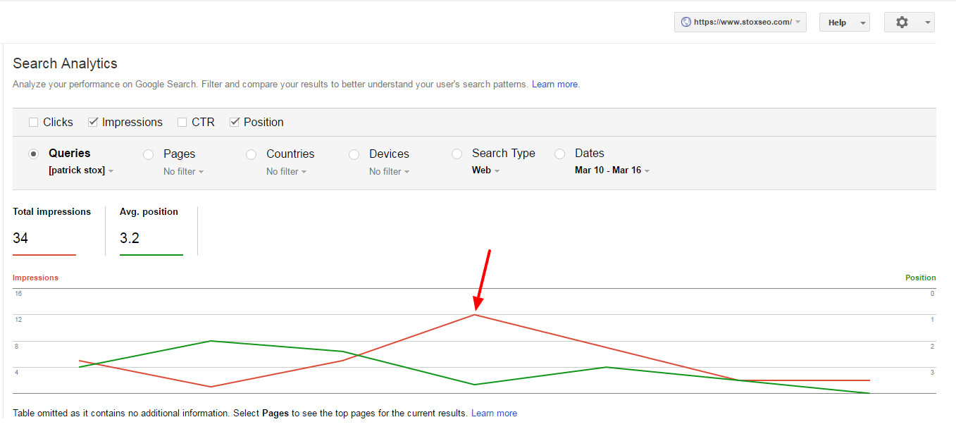 Google Search Console data Patrick Stox