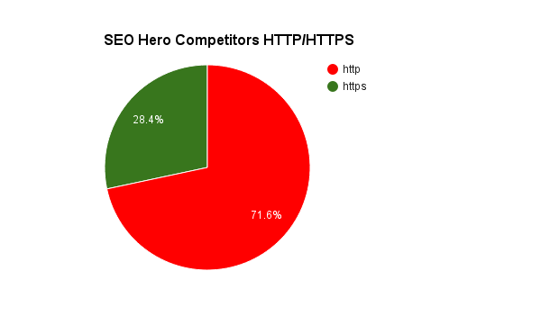 HTTP / HTTPS breakdown of SEO Hero websites